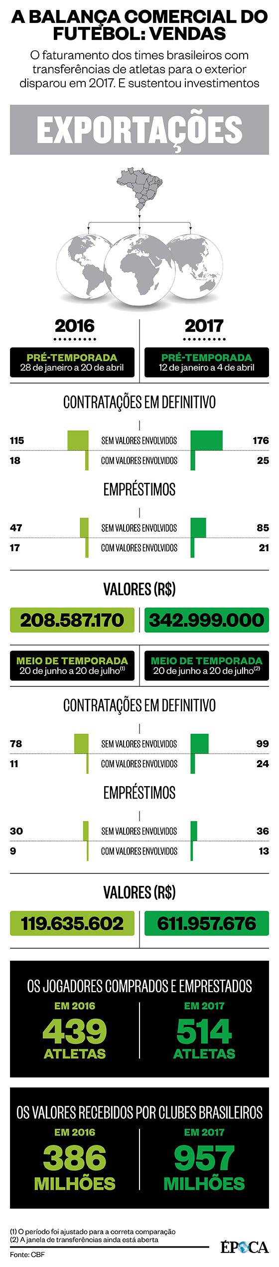 """As """"exportações"""" do futebol brasileiro em 2017 (Foto: ÉPOCA)"""