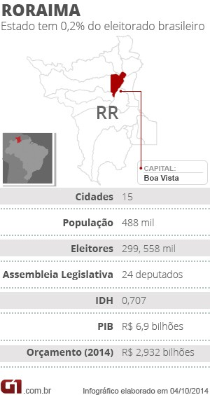 Raio-X Roraima (Foto: Arte/G1)