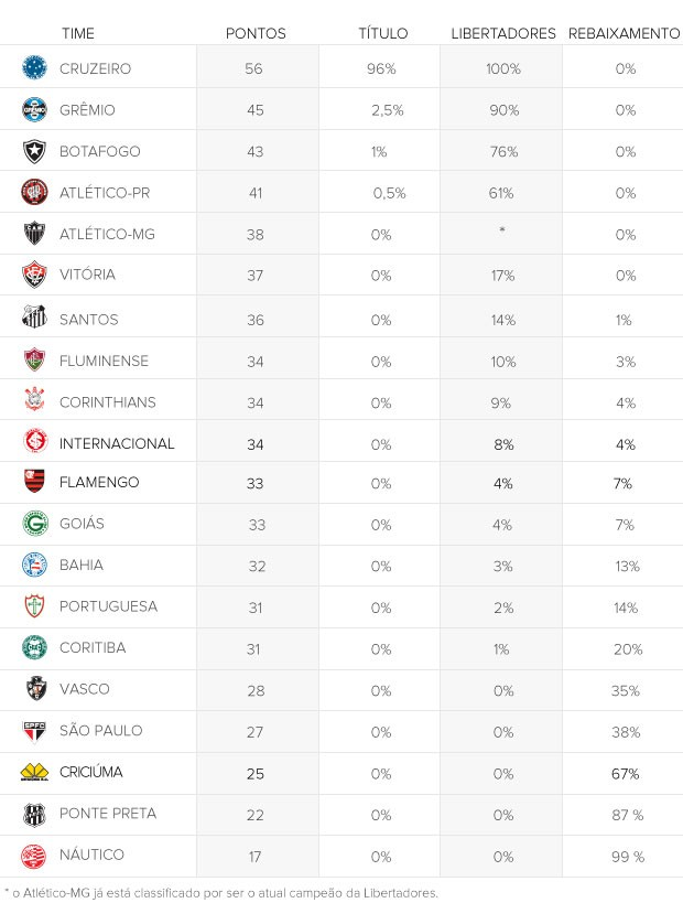 INFO - Tabela chances clubes (Foto: Editoria de arte)