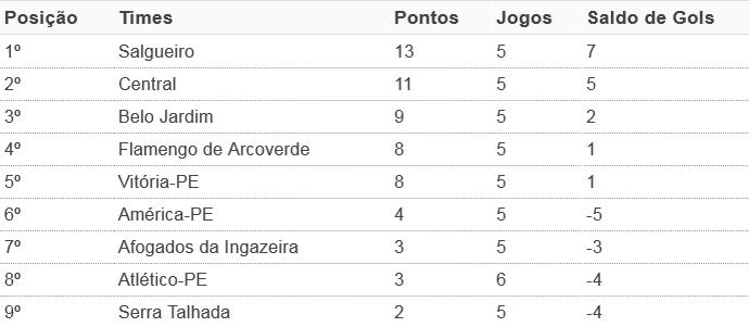 Classificação Geral do Pernambucano, após a sexta rodada (Foto: GloboEsporte.com)