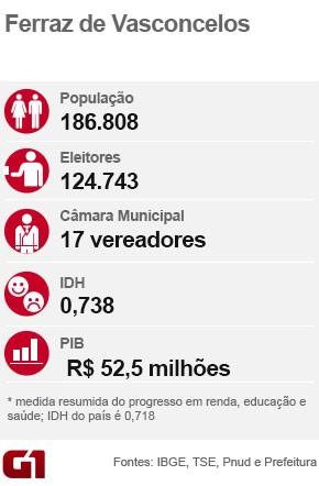 Ficha eleição Ferraz de Vasconcelos (Foto: Arte/G1)