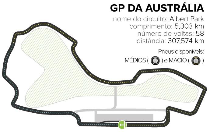 INFO -Circuito GP da Austrália (Foto: Editoria de Arte)