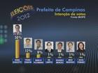 Ibope divulga segunda pesquisa de intenção de voto em Campinas