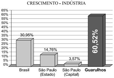 Fonte: IBGE, 2000-2008 (adaptado) (Foto: Reprodução)