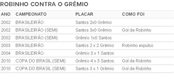 Tabela - Robinho contra o Grêmio (Foto: Arte / Globoesporte.com)