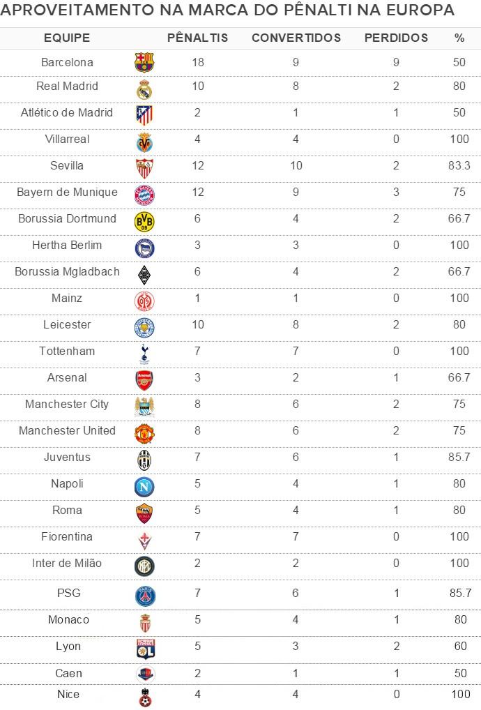 Tabela Barça tem pior aproveitamento na marca do pênalti na Europa (Foto: globoesporte.com)