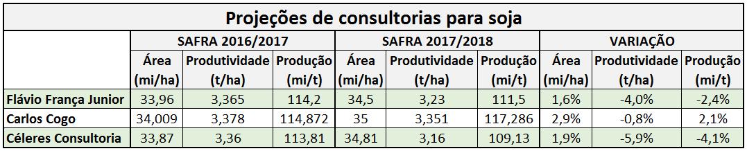 agricultura-soja-projeções-consultorias (Foto: Consultorias/Elaboração: Globo Rural)