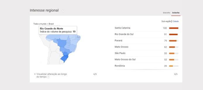 Volume de pesquisas por bolacha no Nordeste não passa dos 19, no Rio Grande do Norte (Foto: Reprodução/Google Trends)