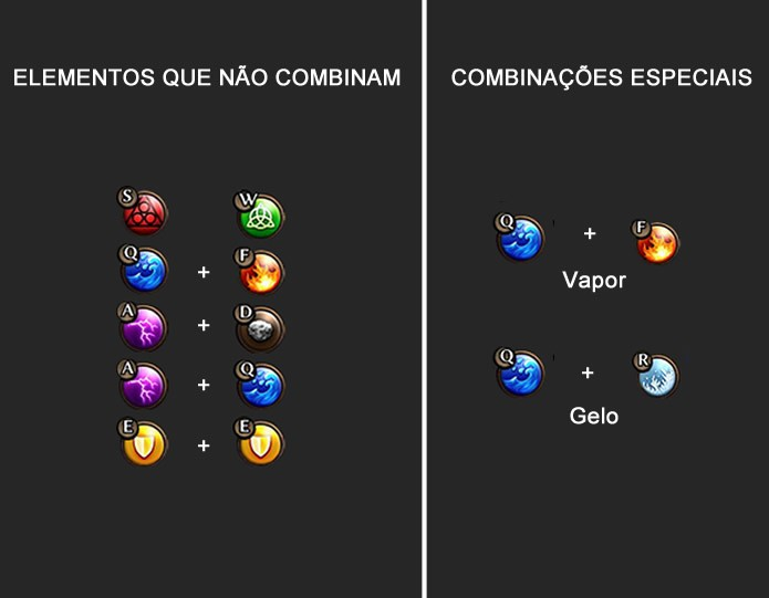 Alguns elementos não poderão ser combinados, enquanto outros formarão elementos que realizam ataques e proteções especiais (Foto: Reprodução/Daniel Ribeiro)