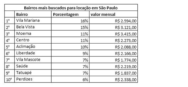 Bairros mais buscados para locação de imóvel em São Paulo (Foto: Imovelweb)