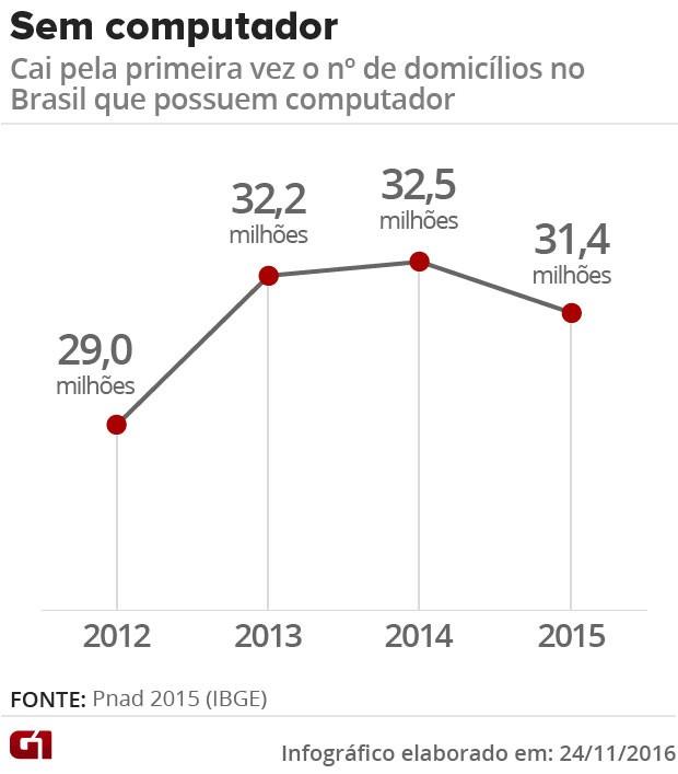 Segundo IBGE, cai pela primeira vez número de domicílios sem computador (Foto: G1)