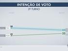 Ibope, votos válidos: Marquinhos tem 55% e Rose, 45%