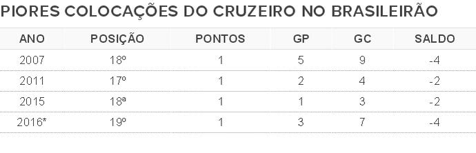 *faltam três jogos para o encerramento da terceira rodada do Brasileiro 2016 (Foto: GloboEsporte.com)