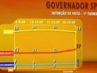 Em SP, Alckmin tem 49%, e Mercadante, 27%, aponta Datafolha