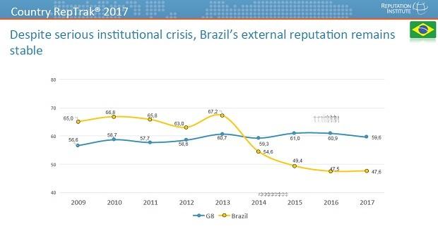 Diferença de reputação do Brasil entre os brasileiros e habitantes de G8 (Foto: Reputation Institute)
