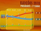 Dilma ultrapassa Serra em SP, RS e PR, segundo Datafolha