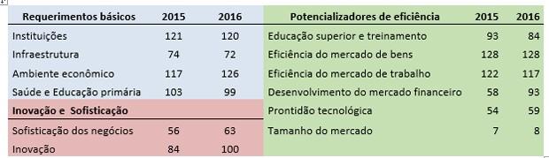 Desempenho do Brasil nas 12 categorias medidas pelo ranking (Foto: Divulgação)