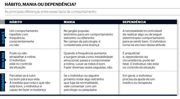 Hábito, mania ou dependência?  (Foto: Fonte: Aderbal Vieira Júnior, psiquiatra, do Programa de Orientação e Atendimento a Dependentes da Universidade Federal de São Paulo)