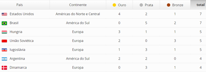 Maiores medalhistas dos Jogos Olímpicos (Foto: GloboEsporte.com)