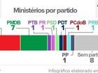 Dilma dá posse a 10 ministros na tarde desta segunda