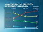 Reprovação a Haddad atinge maior nível e chega a 49%, diz Datafolha