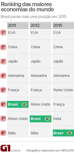 Ranking Brasil (Foto: Editoria de Arte/G1)