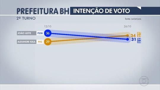 Datafolha: Kalil, 34%, João Leite, 31%, brancos/nulos, 20%, não sabem, 14%