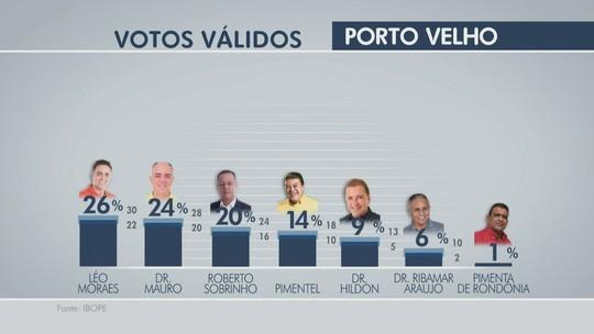 Ibope, votos válidos: Léo tem 26%, Dr. Mauro, 24%, e Sobrinho, 20%