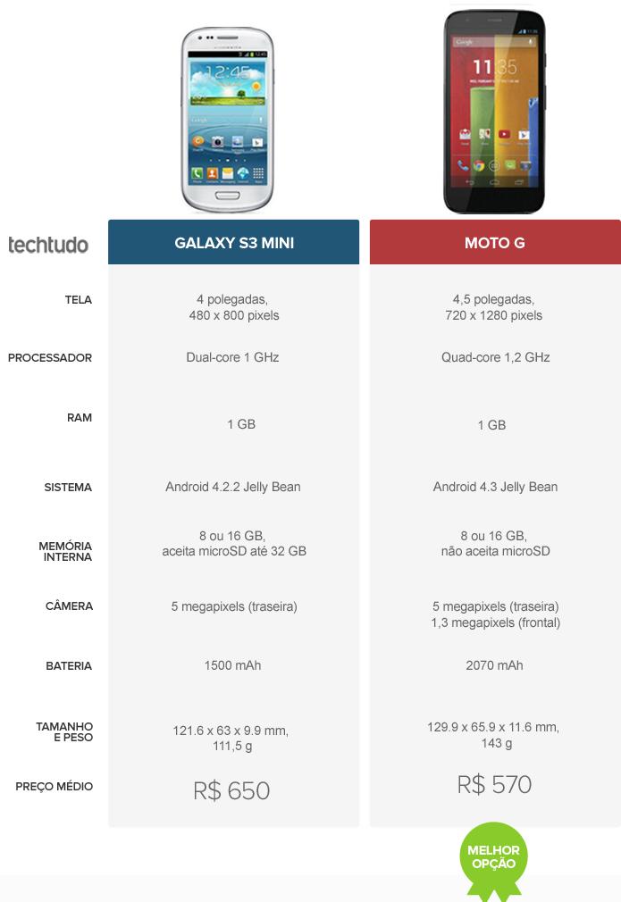 Tabela comparativo Galaxy S3 mini e Moto G (Foto: Arte/ TechTudo)