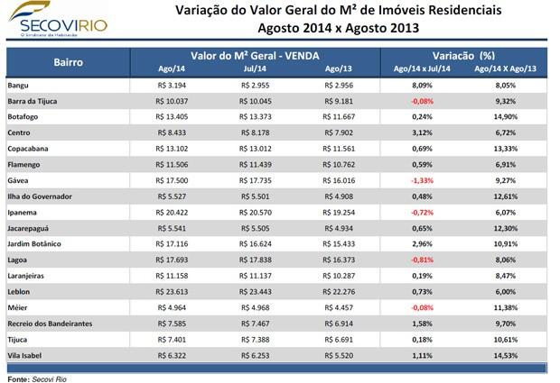 Variação do Valor Geral do M² de Imóveis Residenciais (Foto: Reprodução / Secovi Rio)