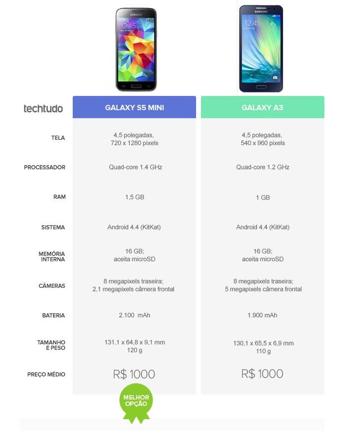 Tabela comparativa S5 Mini e Galaxy A3 (Foto: Arte/TechTudo)