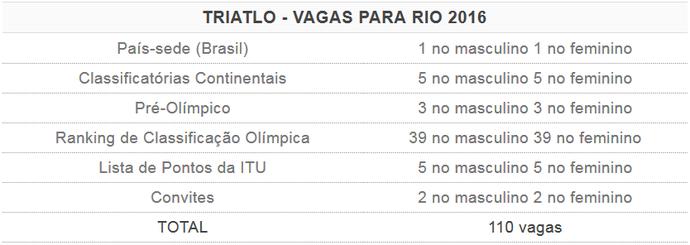 Tabela de vagas do triatlo para os Jogos Olímpicos Rio 2016 (Foto: GloboEsporte.com)