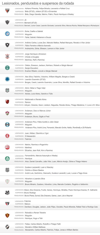 info Suspensos e Lesionados 08/09 2 (Foto: Editoria de Arte / Globoesporte.com)