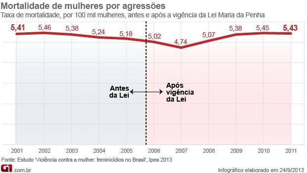 Gráfico  (Foto: Editoria de Arte/G1)