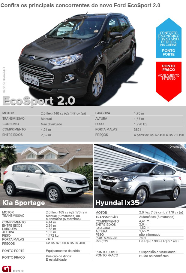 novo ford ecosport (Foto: Arte G1)