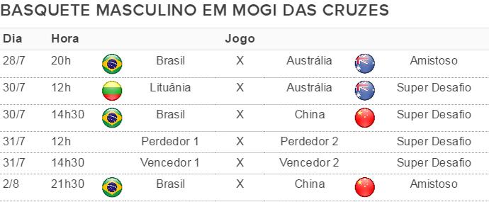 Tabela seleção masculina basquete em Mogi das Cruzes (Foto: GloboEsporte.com)