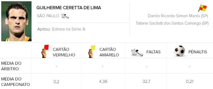 Info árbitros - Guilherme Ceretta de Lima (Foto: Editoria de Arte)
