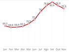 Confiança do setor de serviços piora pelo segundo mês seguido, diz FGV