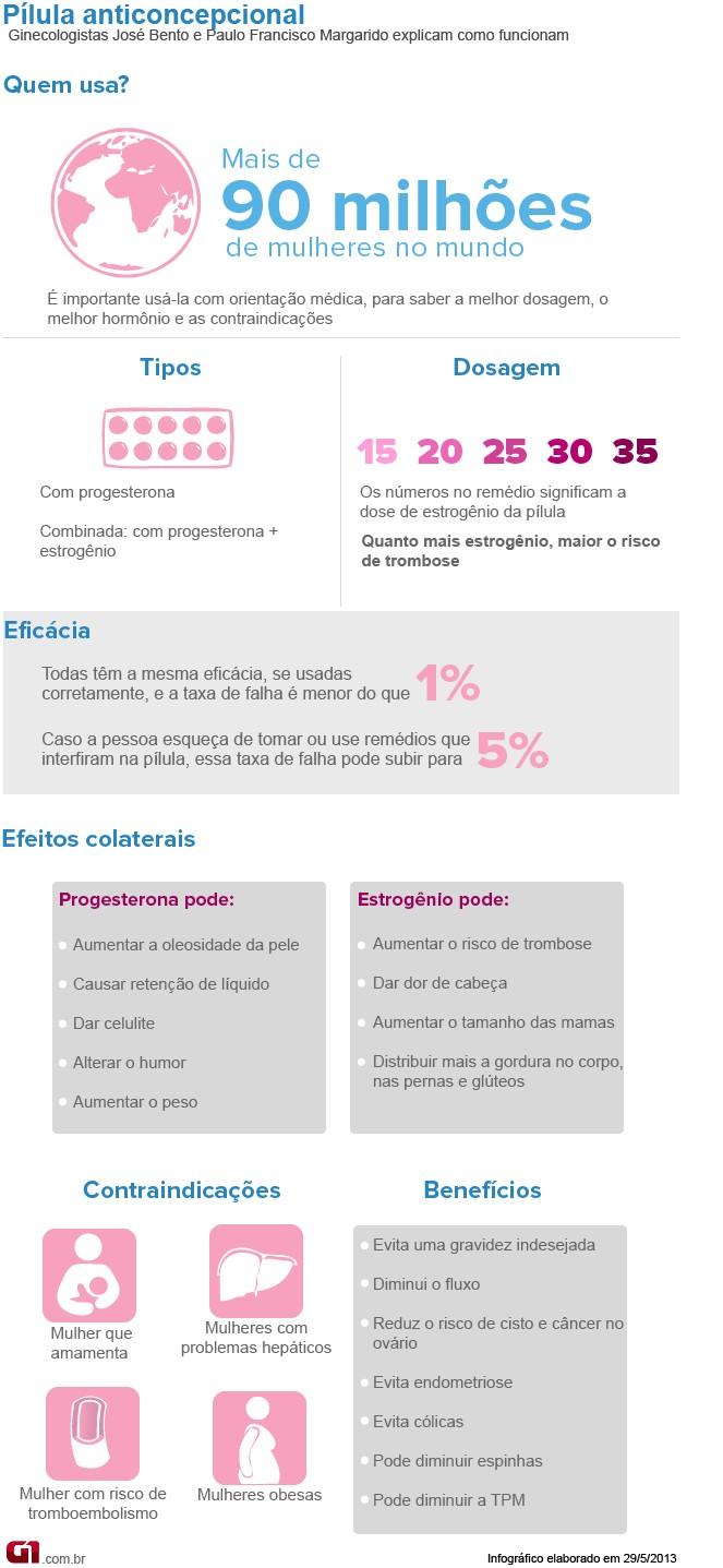 Bem Estar - Infográfico sobre pílula anticoncepcional (Foto: Arte/G1)