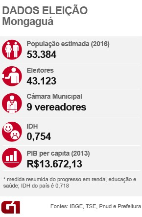 Dados - Mongaguá (Foto: G1)