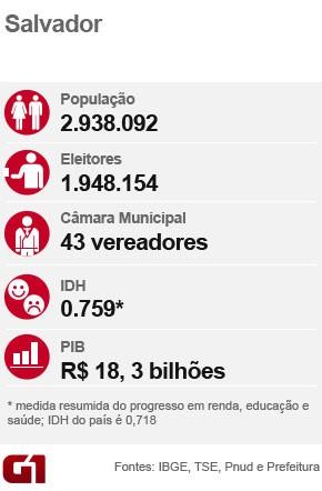 Dados de Salvador (Foto: Arte / G1)