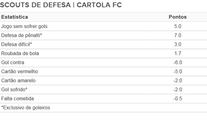 Cartola Tabela Scouts Defesa (Foto: Arte/GloboEsporte.com)