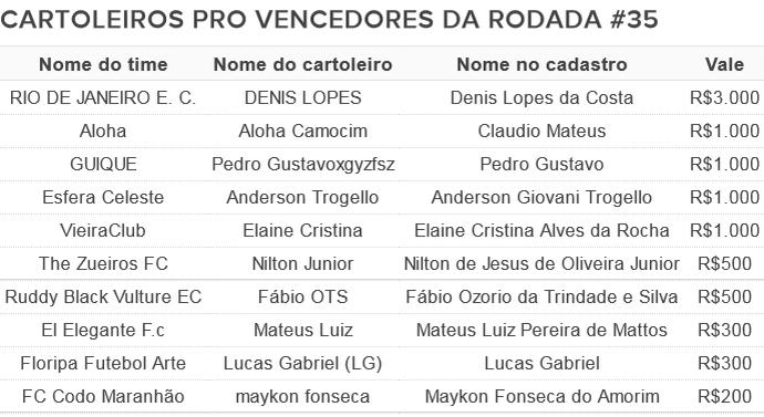 Vencedores Cartola PRO Rodada #35 (Foto: Futdados)