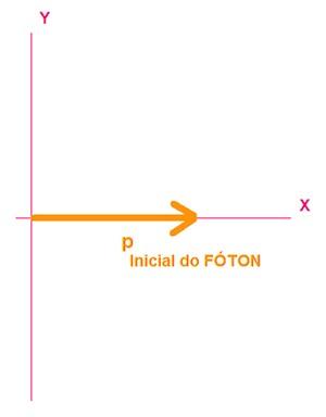 Esquema do foton (Foto: Reprodução/Fuvest)