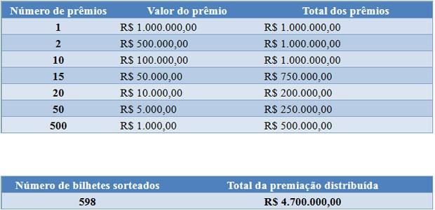 Veja como fica a distribuição de prêmios da Nota Fiscal Paulista (Foto: Divulgação)