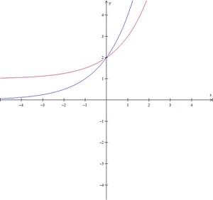 Gráfico da questão (Foto: Colégio Qi)