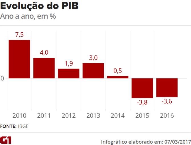 PIB evolução ano a ano
