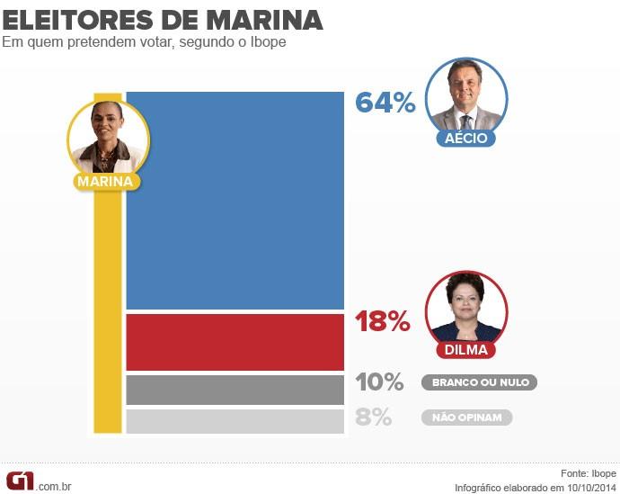 Eleitores de Marina