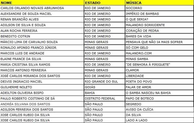 Lista dos selecionados para show no CEU Sapopemba  (Foto: Reprodução/Arte/G1)