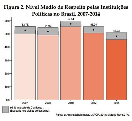 índice de respeito às instituições